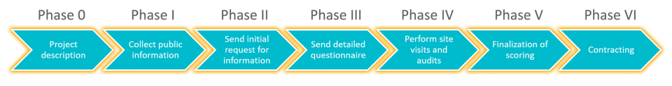CDMO Selection Guide Phases 0-6
